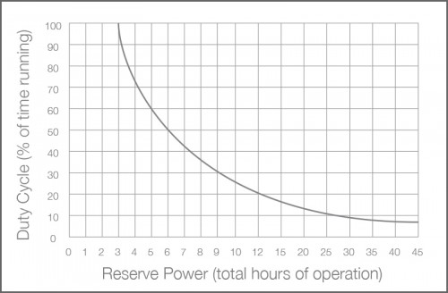 55ACi+ Battery Backup System Performance Chart