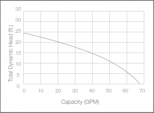 BA33i+ Sump Pump Performance Chart