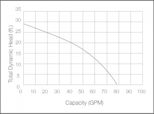 BA50i+ Sump Pump Performance Chart