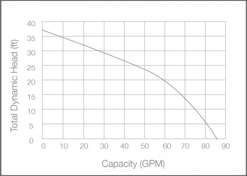 BA75i+ Sump Pump Performance Chart