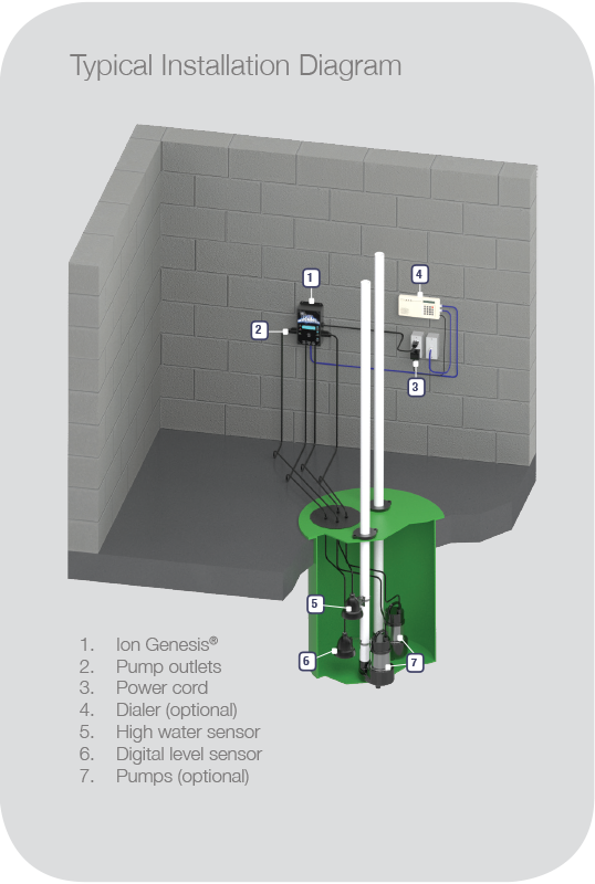 Ion Genesis Smart Sump Pump Controller Installation