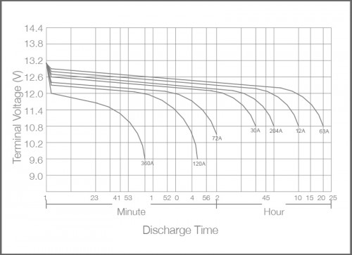 Power+ AGM Battery Pump Performance