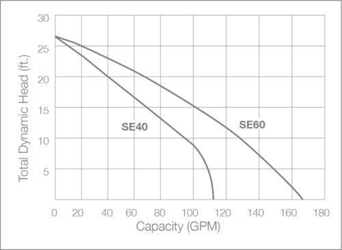 SE40i Sewage Ejector Pump Performance Chart