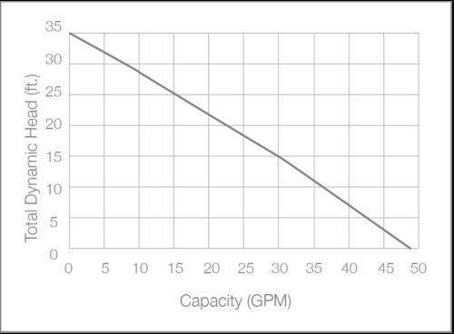 SH30i Basement Sump Pump Performance Chart