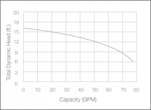 SH40i Sewage Ejector Pump Performance Chart