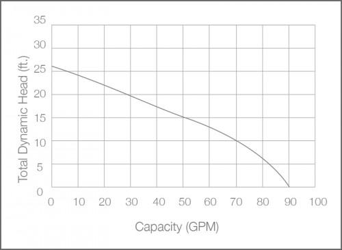 SHV40i Sewage Ejector Pump Performance Chart