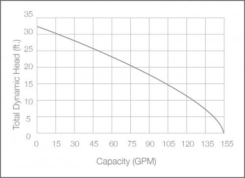 SHV100 Sewage Ejector Pump Performance Chart