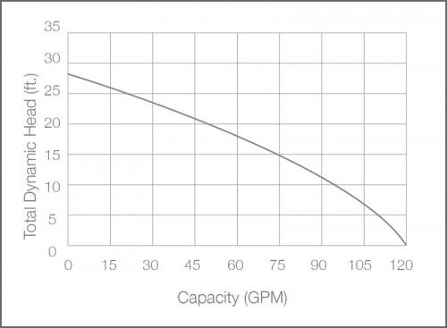 SHV75i Sewage Ejector Pump Performance Chart