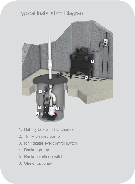 JSPII Preassembled Sump and Battery Backup System Installation