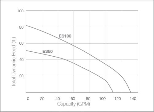 Ion Technologies ES100 Pump Curve